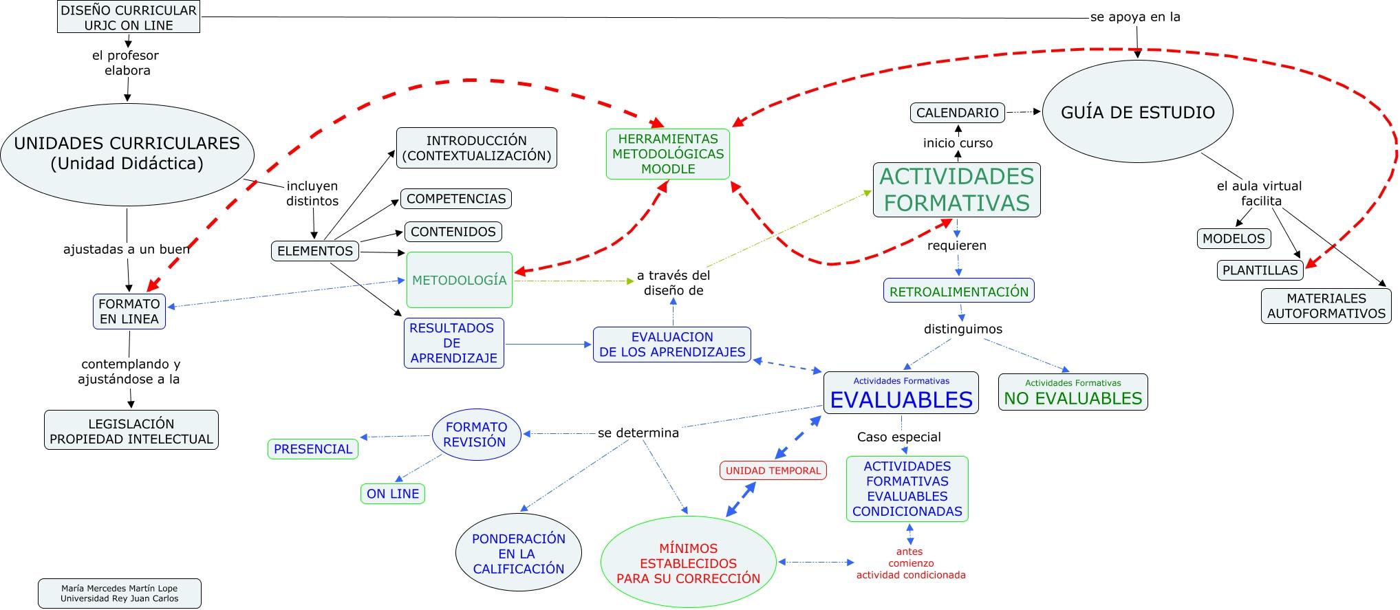 Diseño Curricular URJConline. Fuente: elaboración propia. Si no lees el mapa pulsa aquí.