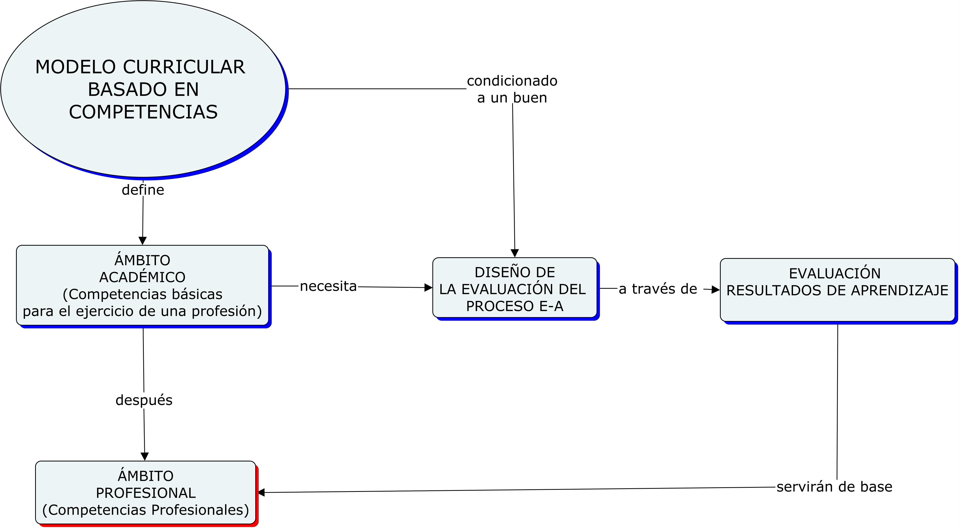 Mapa del modelo curricular basado en competencias. Fuente: elaboración propia.