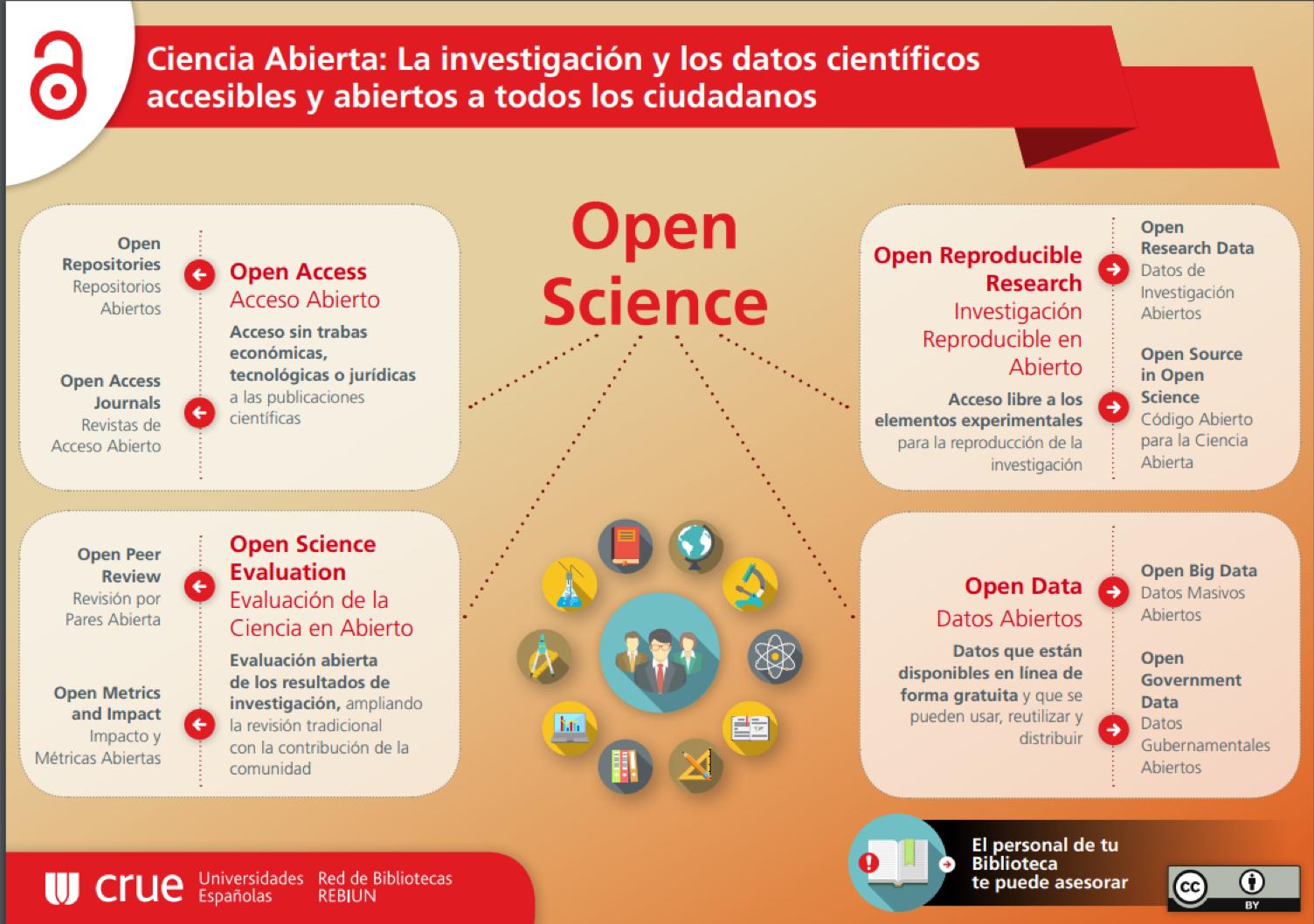 Ciencia abierta: La investigación y los datos científicos accesibles y  abiertos a todos los ciudadanos. Si no lees la infografía pulsa aquí