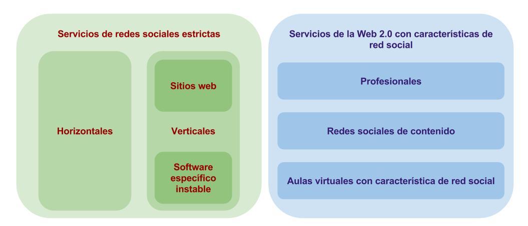 Clasificación de tipos de redes sociales en Internet propuesta por De Haro. Fuente: URJC