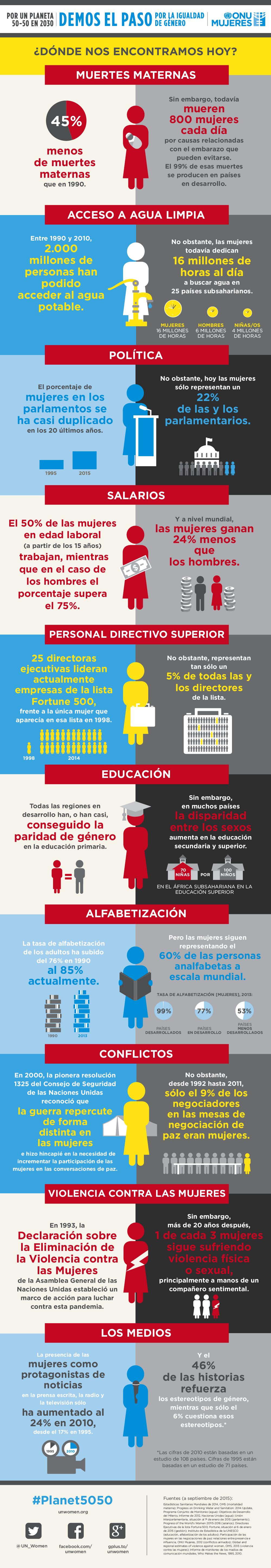Fuente. UNwomen