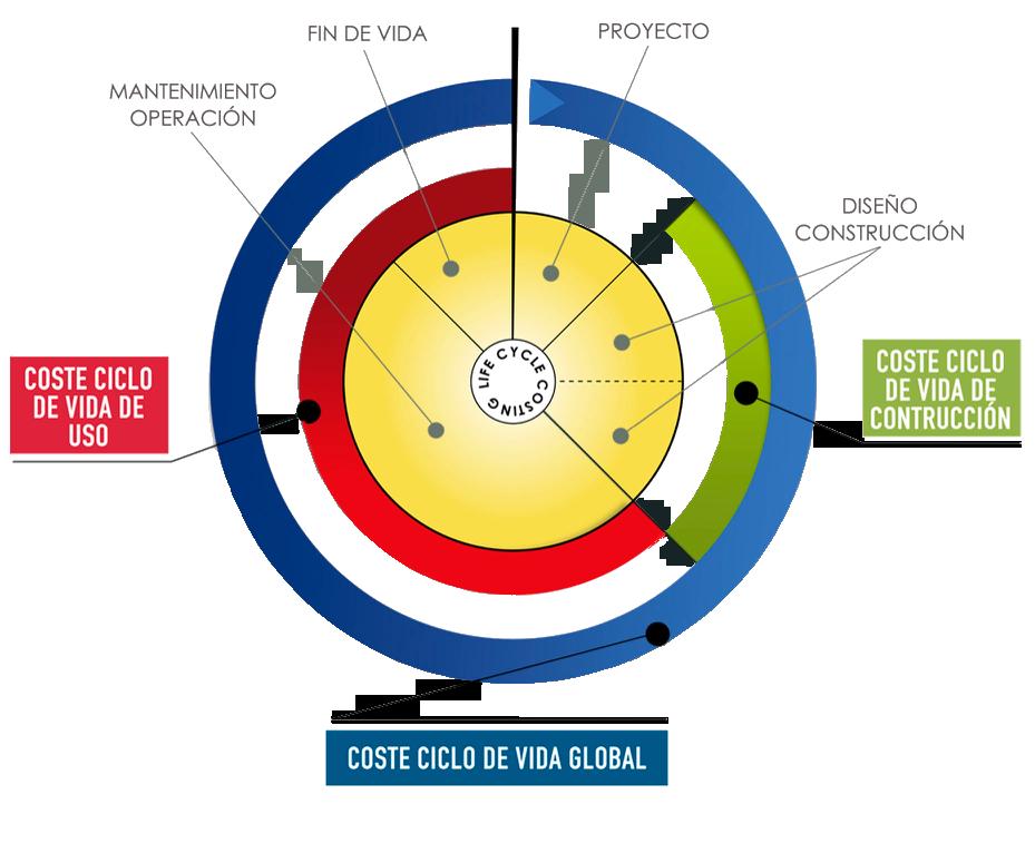 Gestión de infraestructuras basado en Coste de Ciclo de Vida (CCV)Fuente: ISO 15686-5:2008