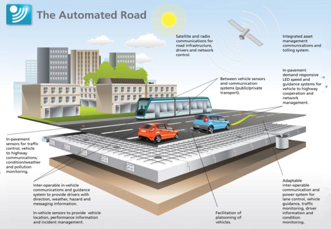 The automated Road. Si no lees la infografía pulsa aquí.