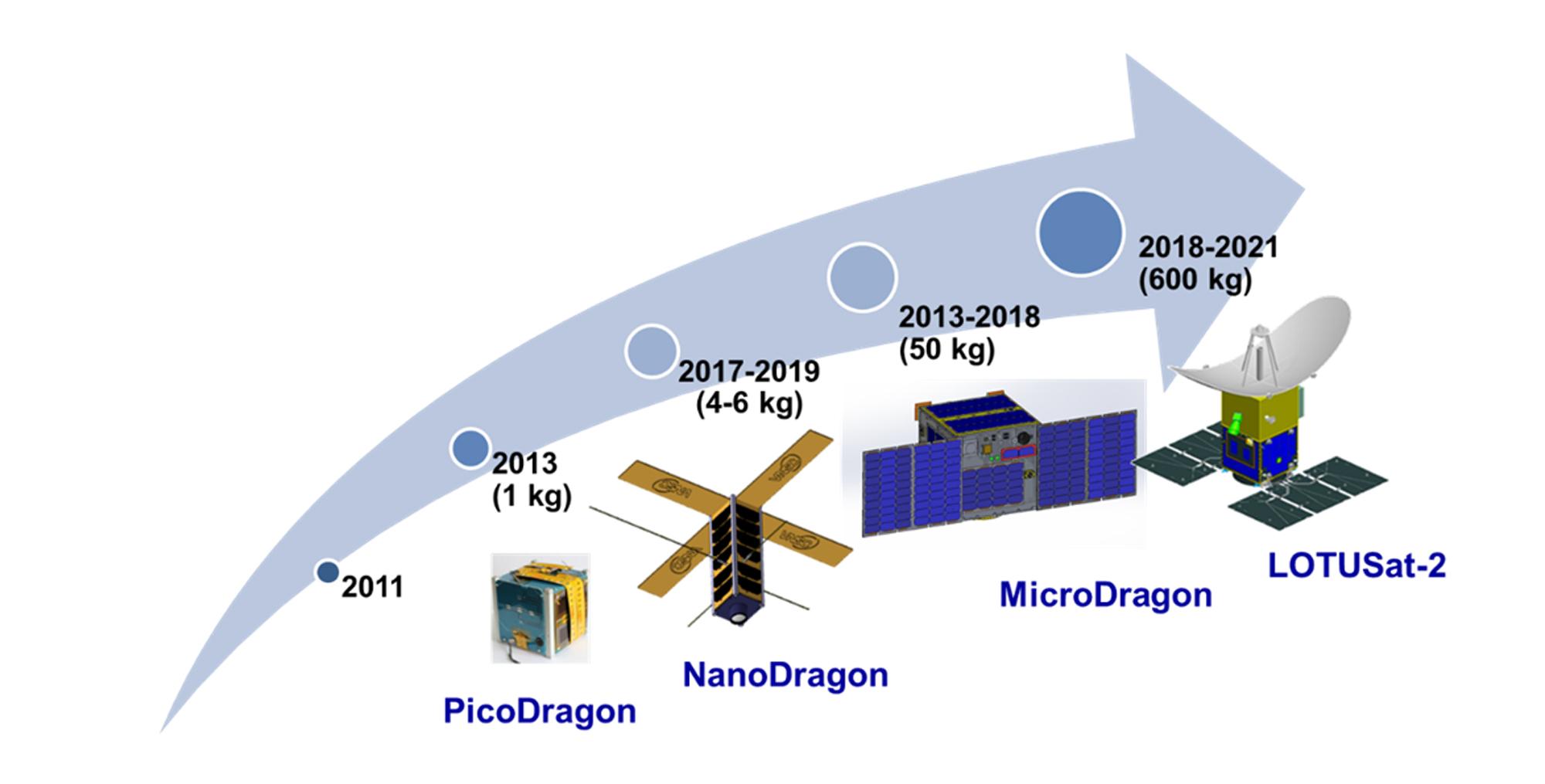 """Lộ trình phát triển vệ tinh """"Made in Vietnam"""" của VNSC."""