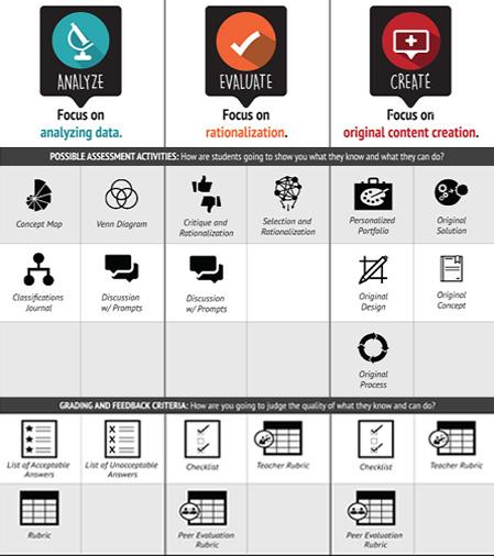 Vega, A. (2015) Blended online assessment Taxonomy Infographic