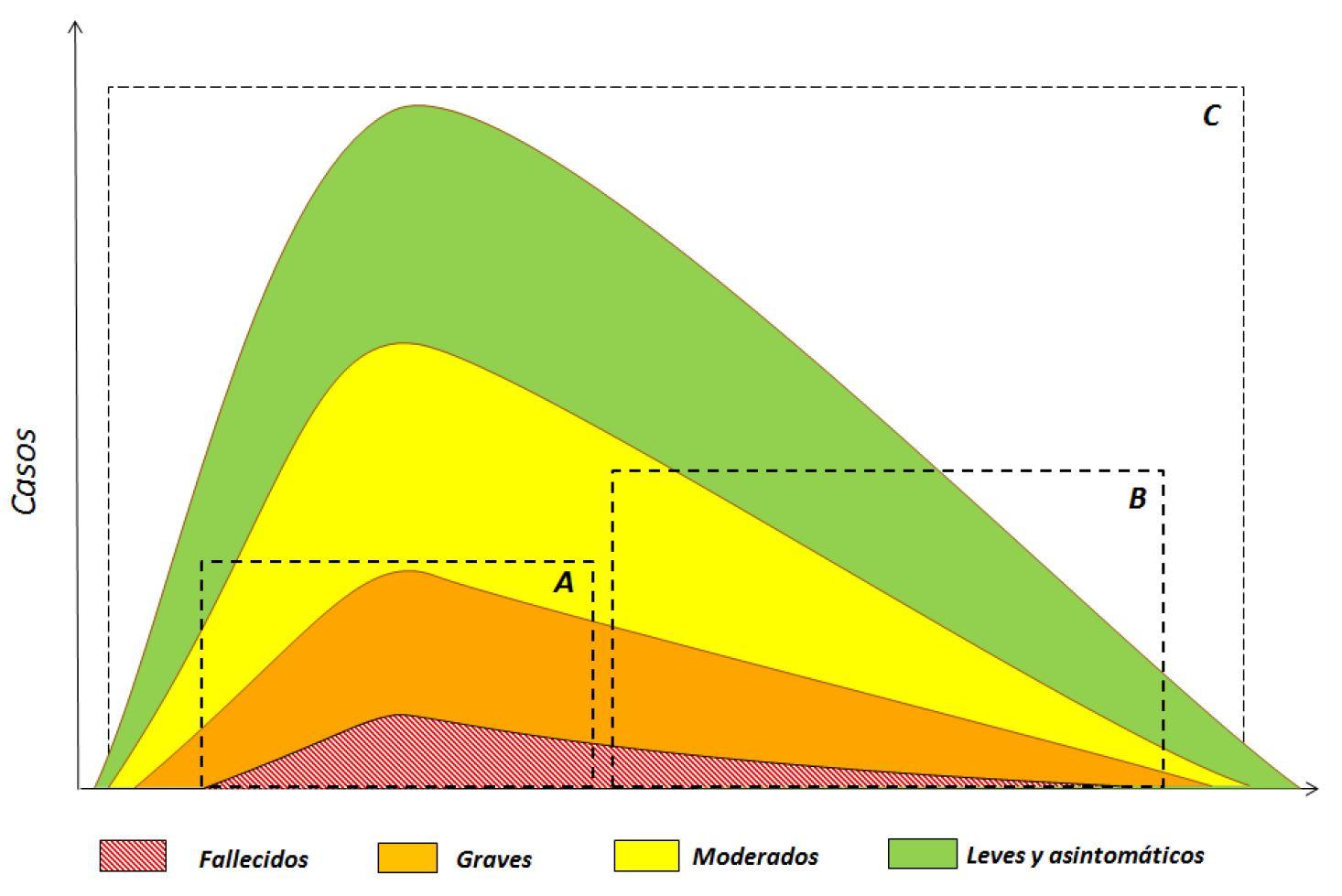 Fuente: Información científica-técnica. Enfermedad por coronavirus, COVID-19. Actualización, 2 de junio 2020.Centro de Coordinación de Alertas y Emergencias.